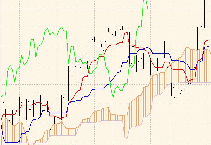 Ichimoku indicador