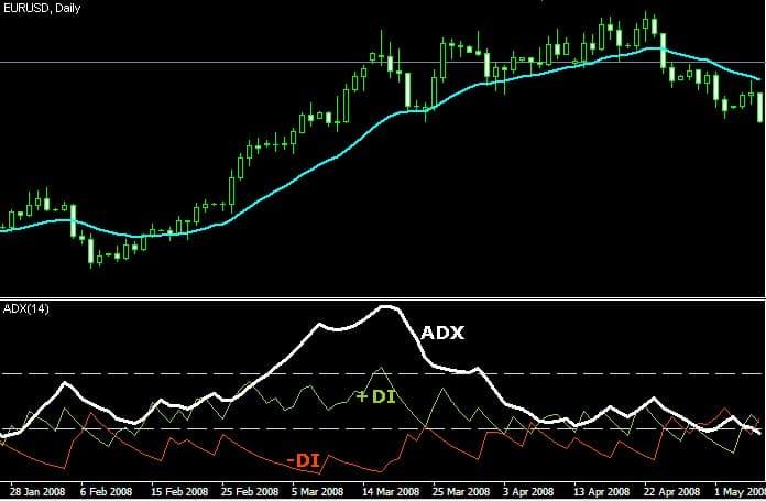 Indicador ADX gráfico