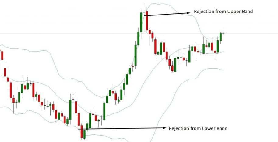 Mejores indicadores Forex