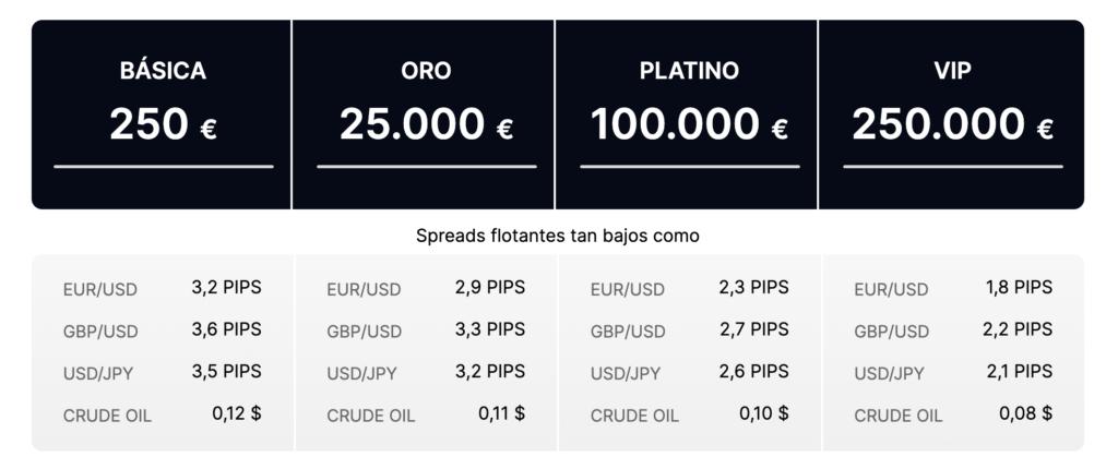 LiquidityX spreads